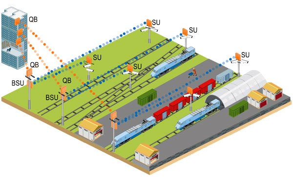 Application Notes-Rail Yard Video Surveillance