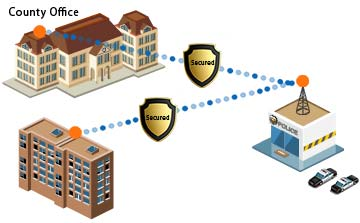 Ultra Secured Point to Multi point Network