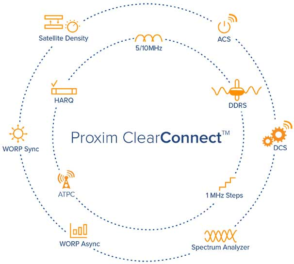 Proxim ClearConnect™