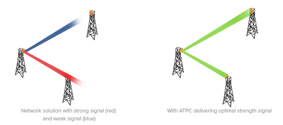 ATPC (Adaptive Transmit Power Control)