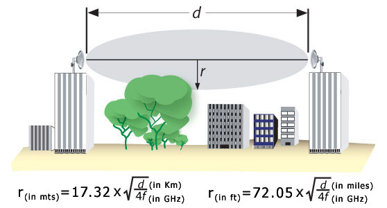 Proxim Wireless -Calculations,Definition: Fresnel Clearance Zone